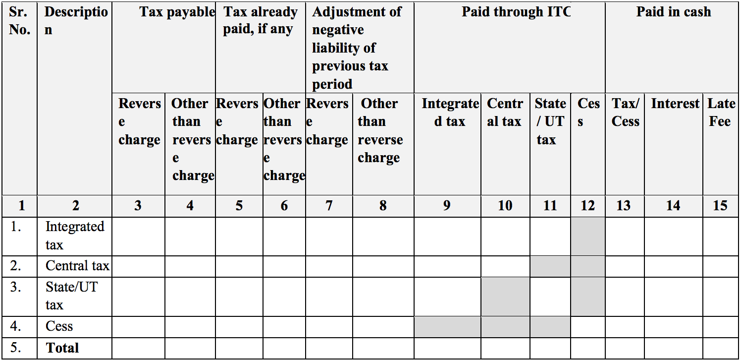 Tax payment in Sugam return form GST RET-3