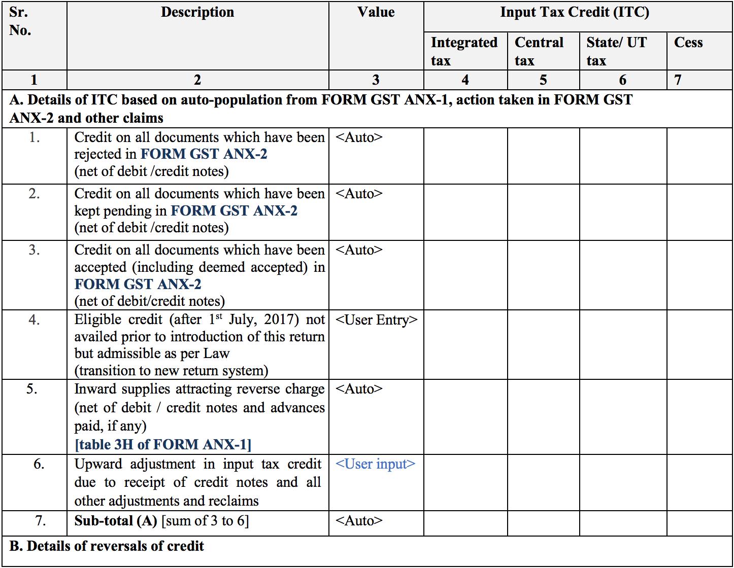 Summary of inward supplies in Sugam return form GST RET-3