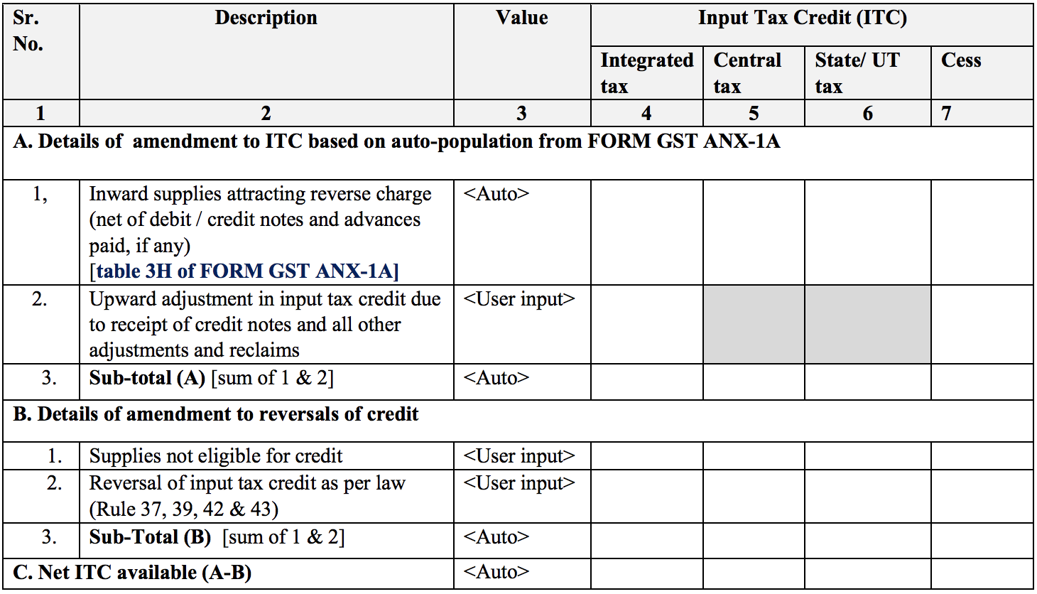 Summary of inward supplies for claiming ITC in Sugam return form GST RET-3A