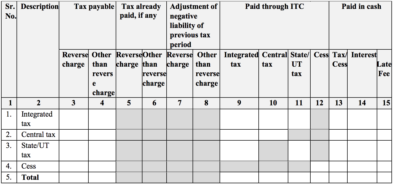 Tax payment in Sugam return form GST RET-3A