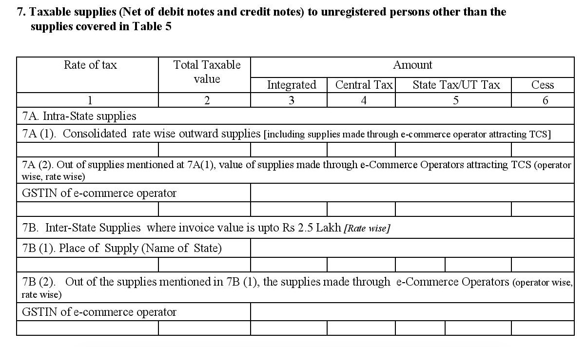 Taxable supplies for un-registered persons in GSTR1