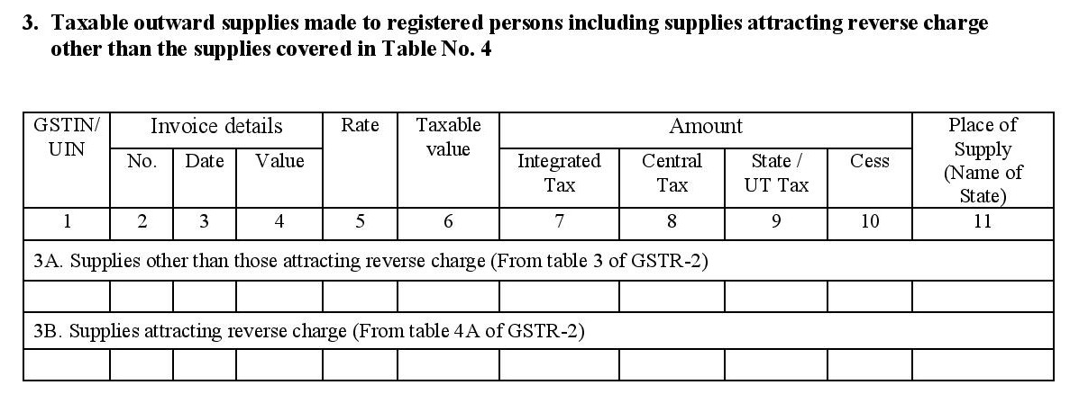 Taxable outward supplies to be filed in GSTR 1A