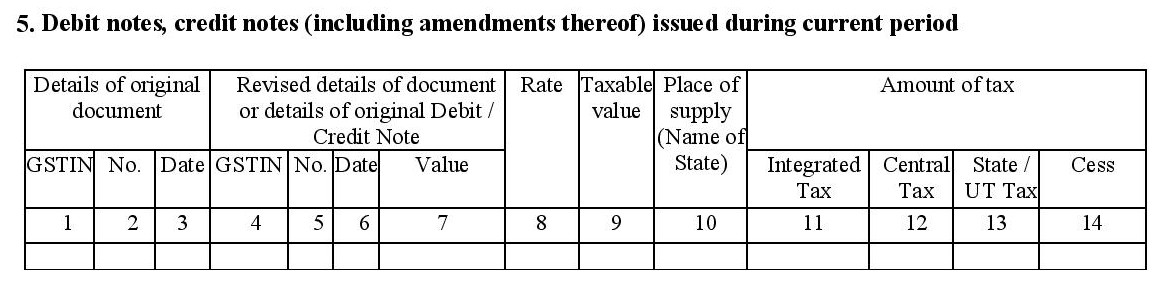 Debit notes & credit notes in GSTR 1A form