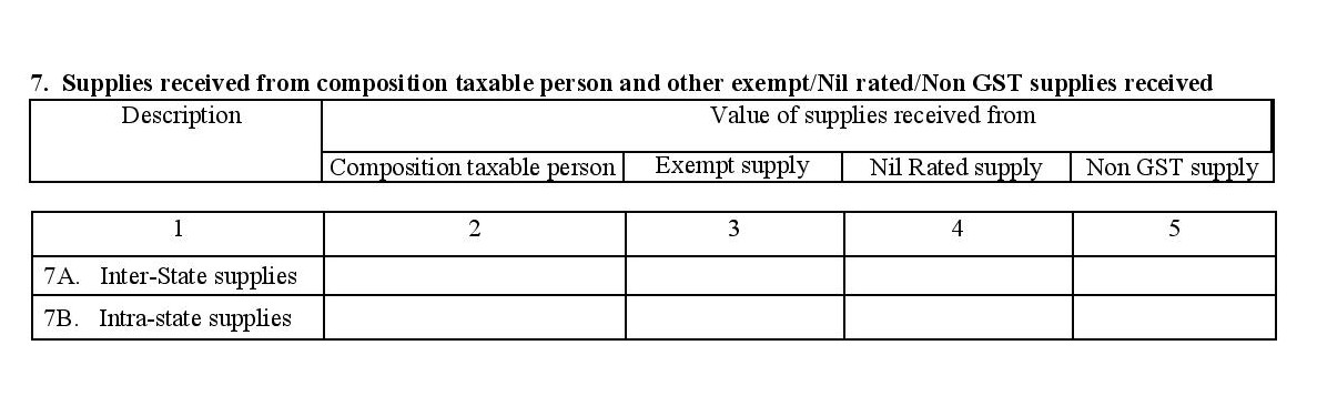 Supplies received from composition tax payers during GSTR2