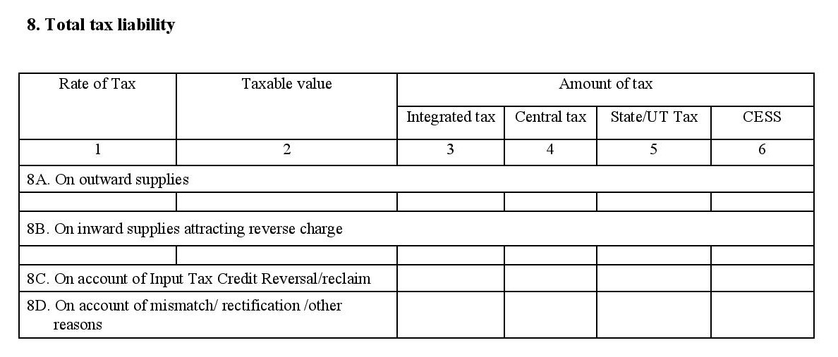 Total tax liability in filing GSTR 3
