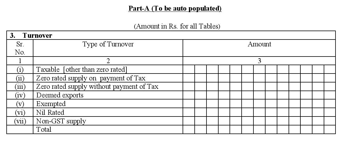 Auto-populated details from the other monthly GST return while filing GSTR3