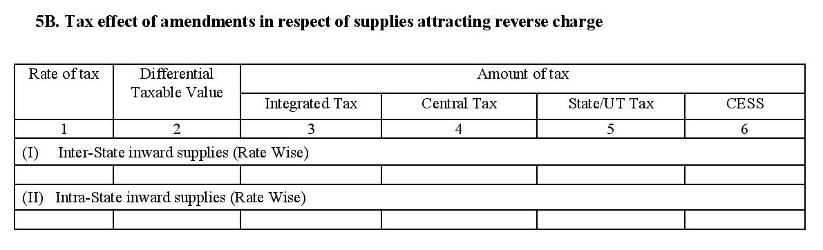 Amendment of supplies attracting reverse charge in filing GSTR 3