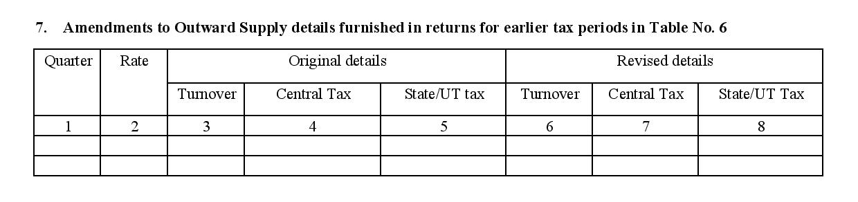 Amendment to details of outward supplies in GSTR4 form
