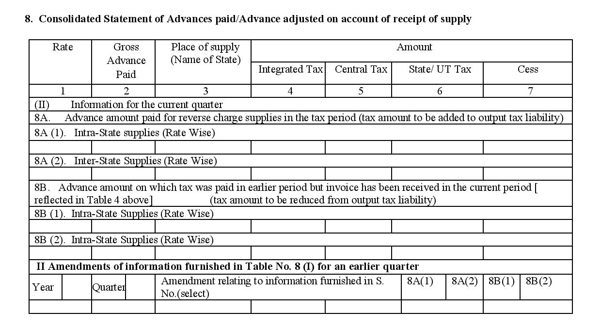 Consolidated statement in filing GSTR 4