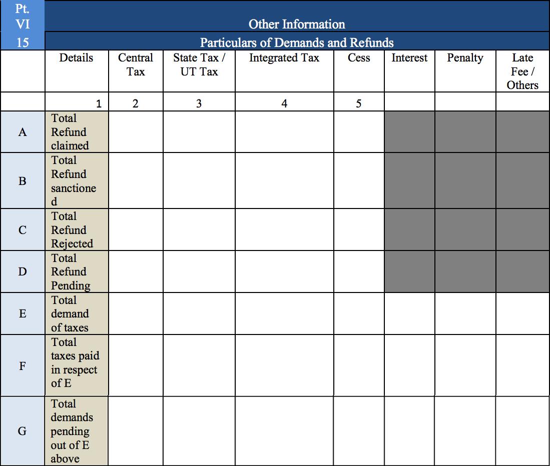 Other information - GSTR-9