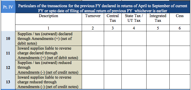 Details of transactions declared in previous FY required for GSTR9A