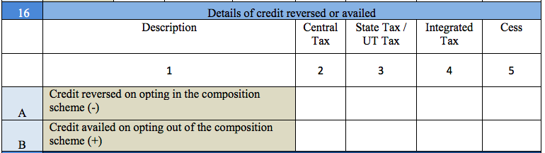 Details of credits reversed and availed in GSTR 9A