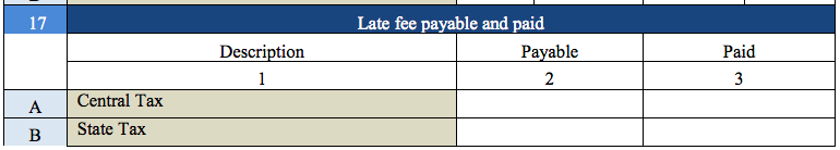 Late fee payable in GSTR 9A