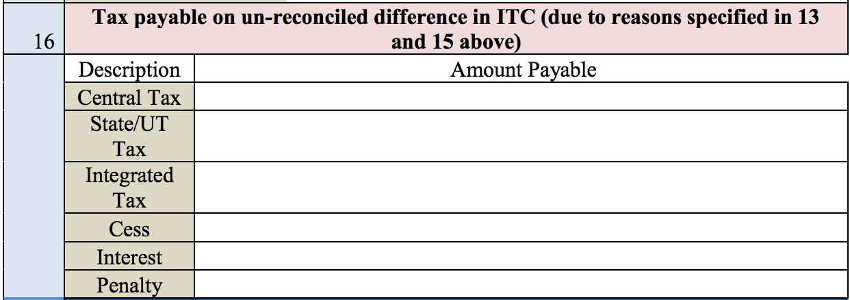 Tax payable on un-reconciled difference in ITC in GSTR 9C