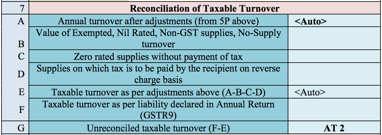 Reconciliation of taxable turnover in GSTR9C