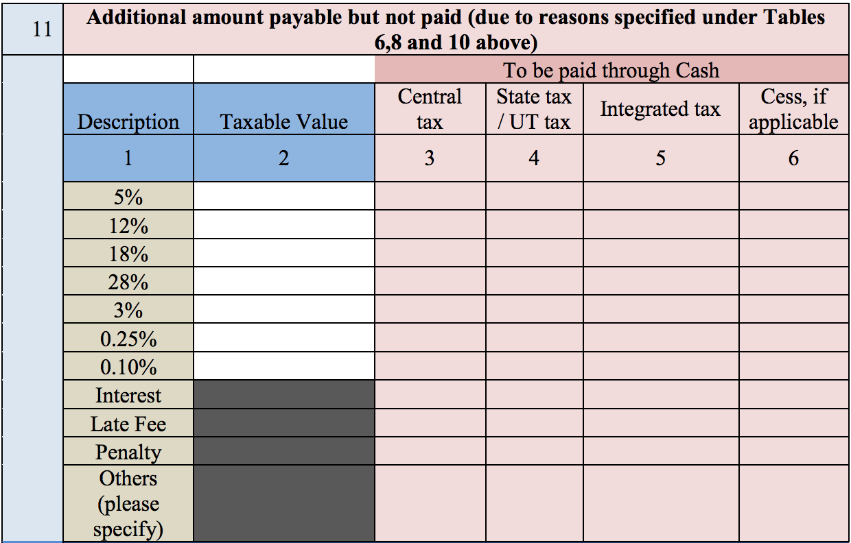 Additional amount payable but not paid during GSTR 9C filing
