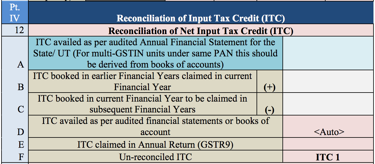 Reconciliation of ITC in GSTR 9C