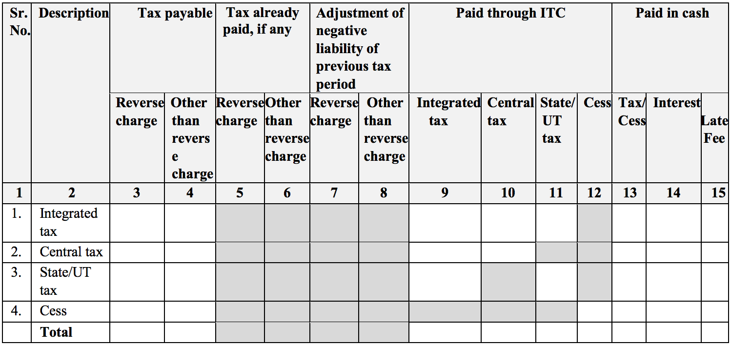 Tax payment in GST Sugam return form PMT-08