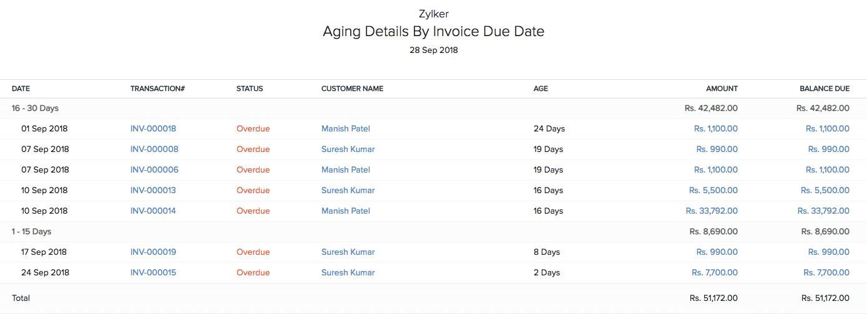 Aging Details