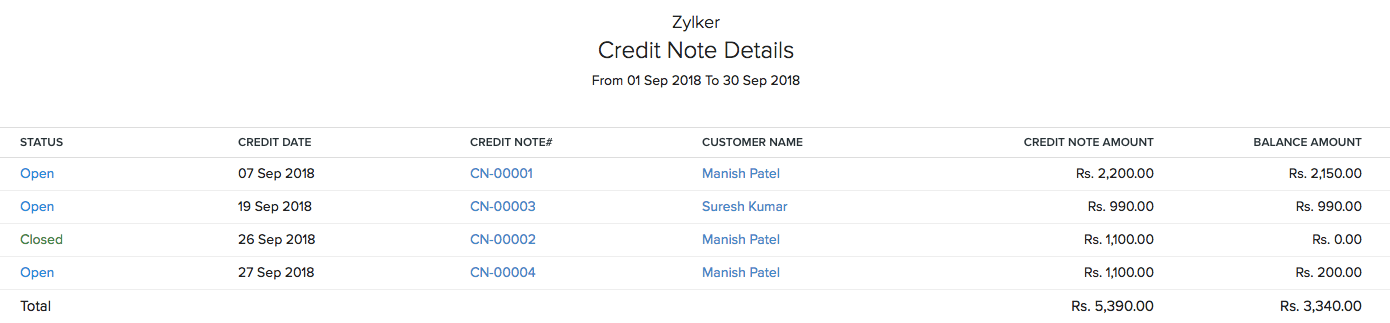 Credit Note Details
