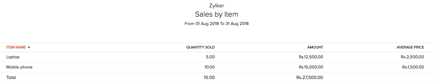 Sales by Item