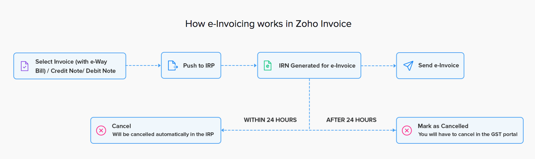 How e-Invoicing works in Zoho Invoice