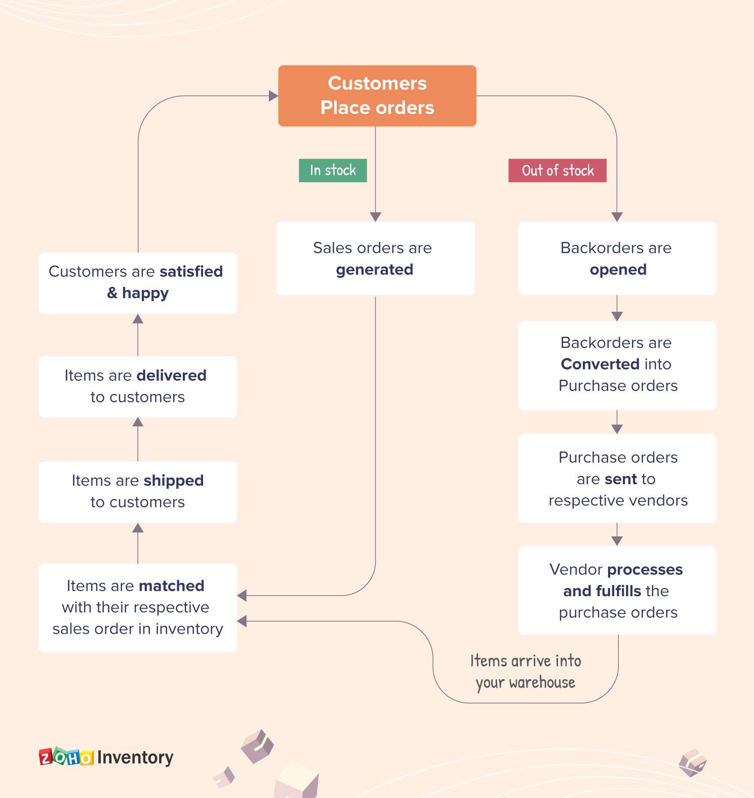 Backordering Workflow