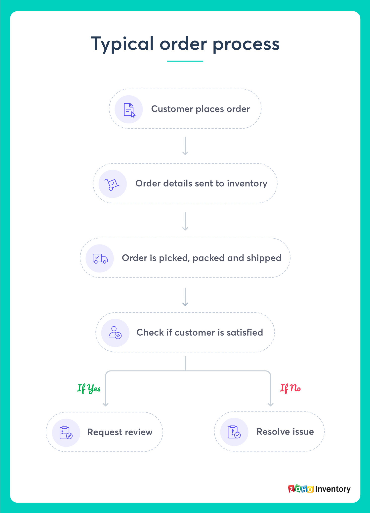 Typical order process