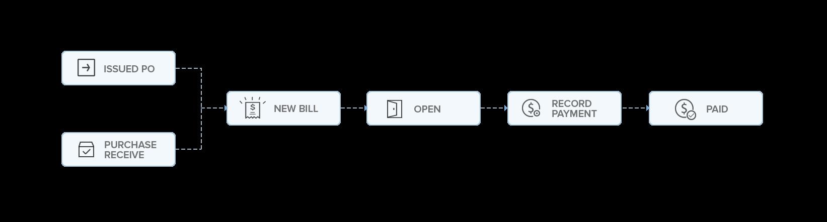 Bills workflow