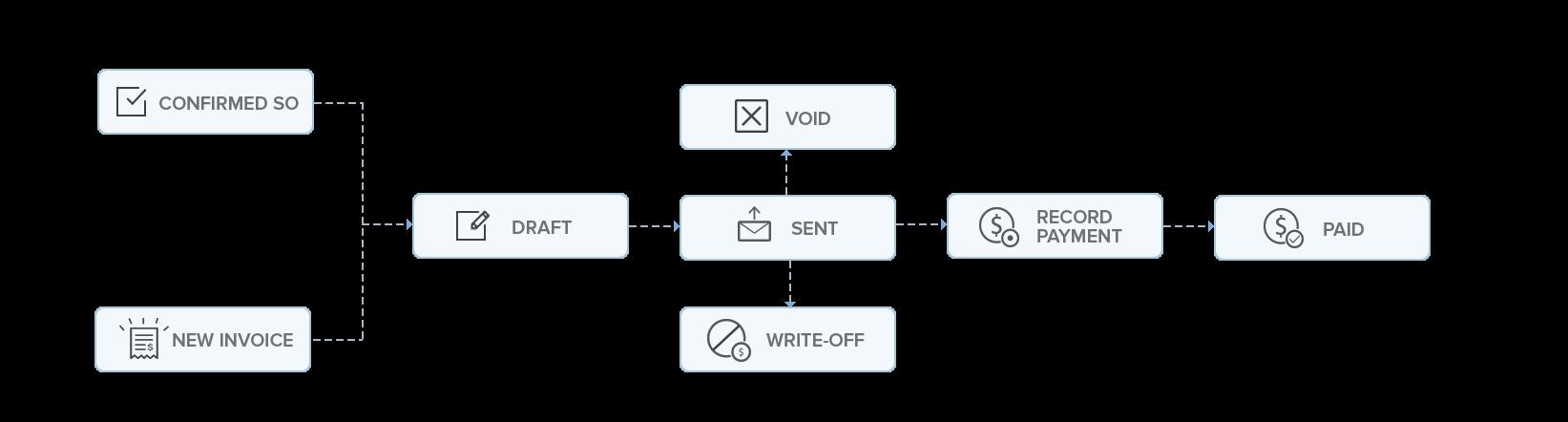 Invoice workflow