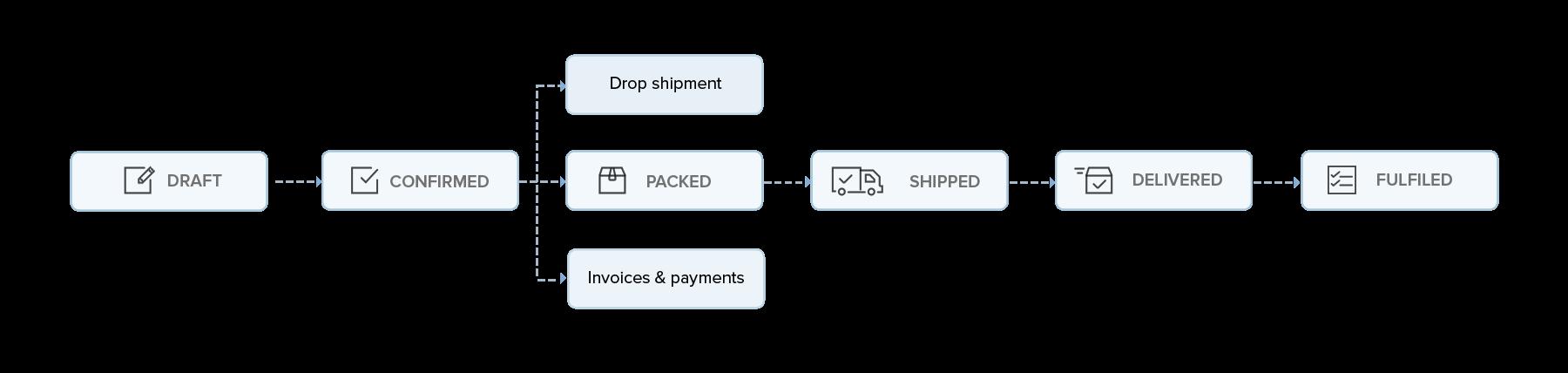 Sales order workflow