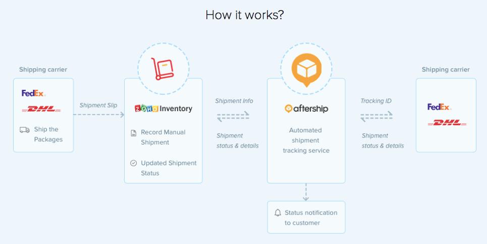 AfterShip workflow image