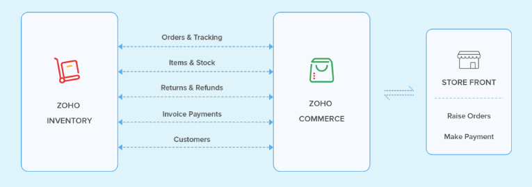 Zoho Commerce Store
