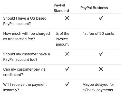 screenshot of the paypal comparison chart