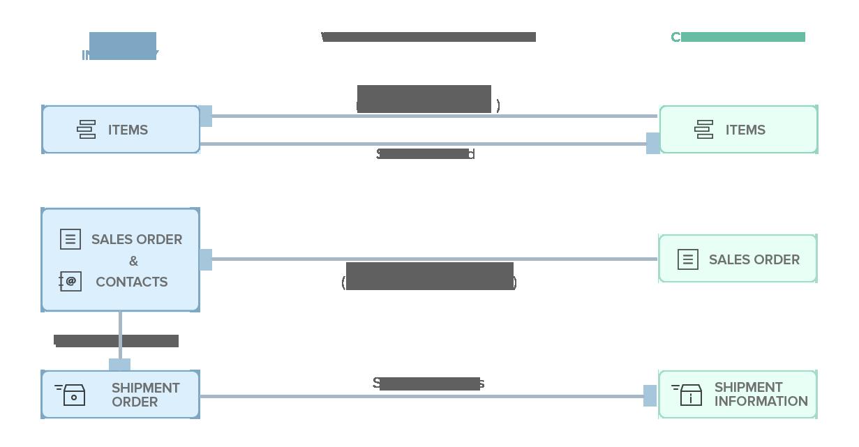 amazon workflow