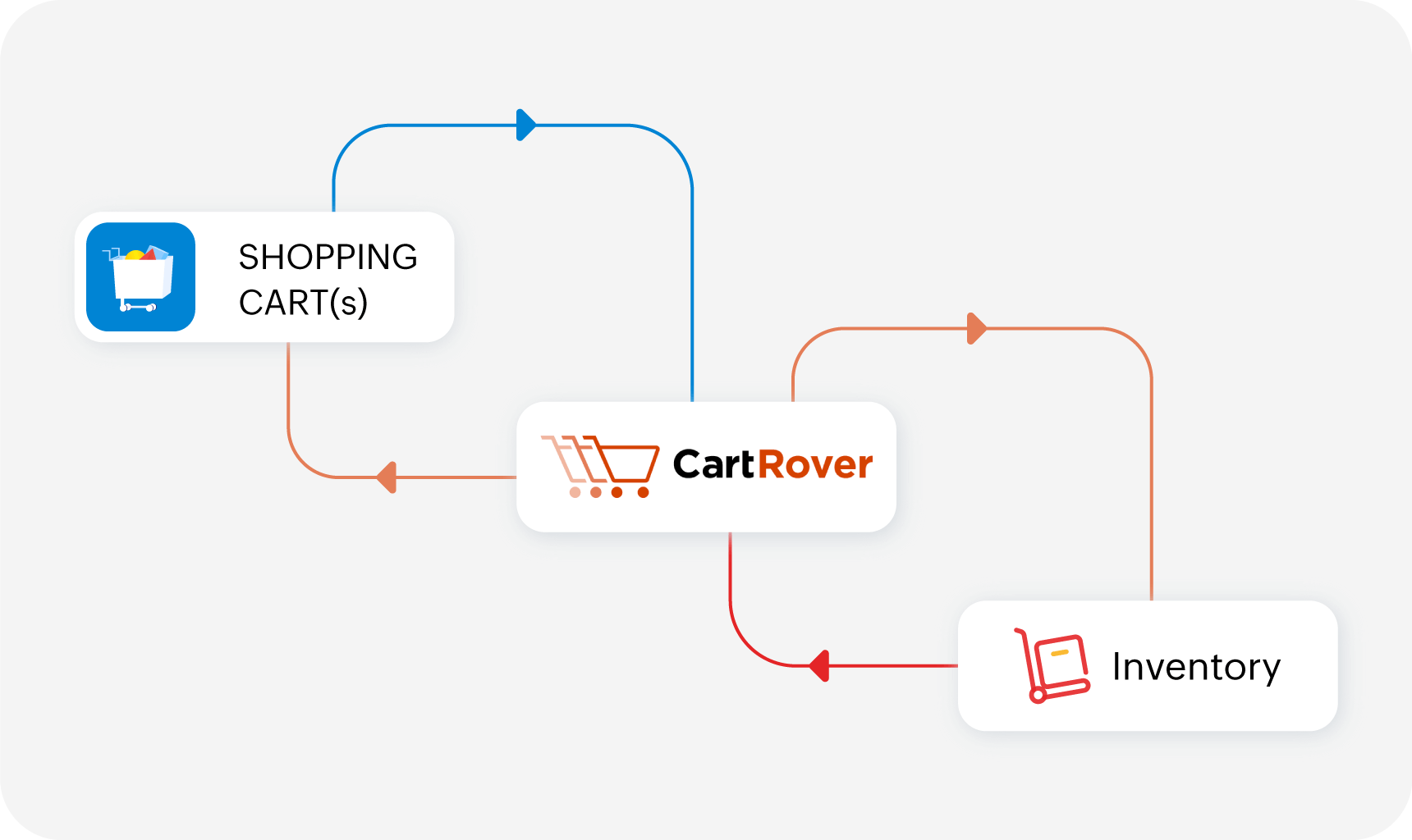 Cartrover workflow