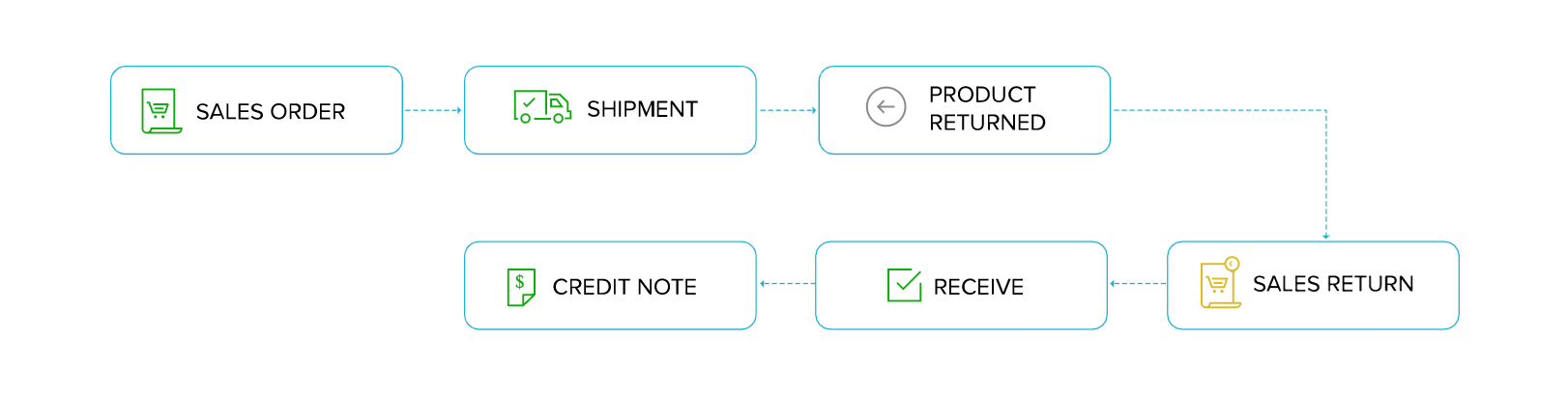 Sales Return workflow