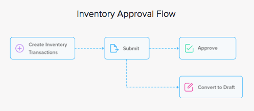 Inventory Approval Flow