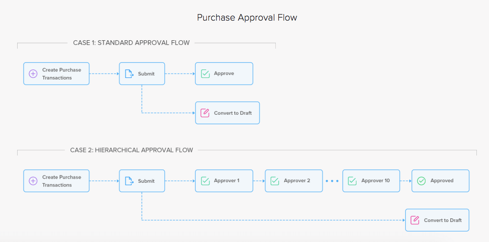 Purchase Approval Flow