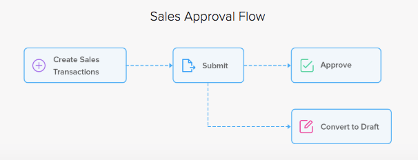 Sales Approval Flow