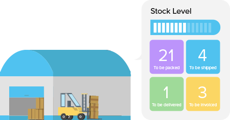 Warehouse Insights - Zoho Inventory
