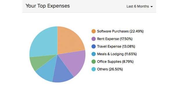how to use billable expense