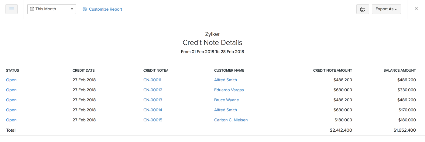 Credit Note Details report