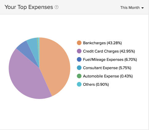 Expenses in dashboard