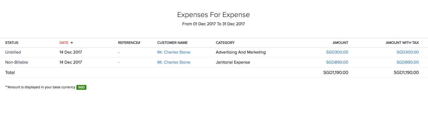 Expenses by projects