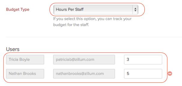 Hours per staff