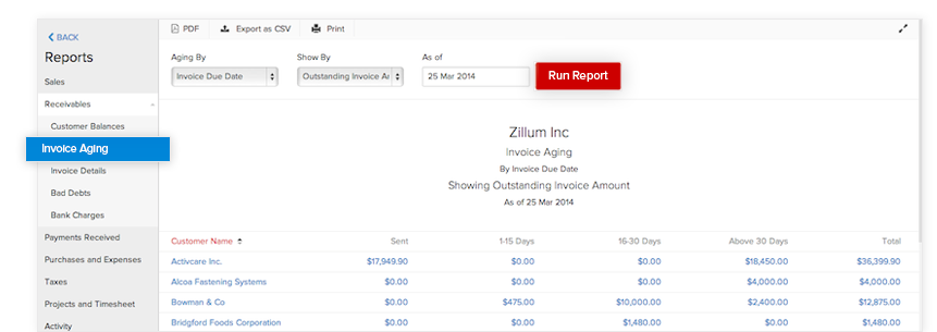 Invoice Aging reports