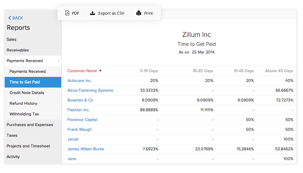 Share reports with ease
