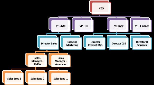Zoho CRM - 役職の階層の例