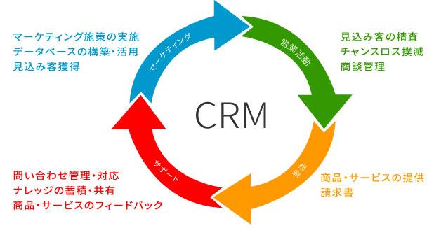 CRMの運用フロー